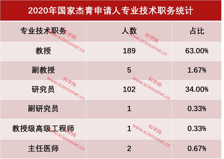 001专业技术职务.jpg