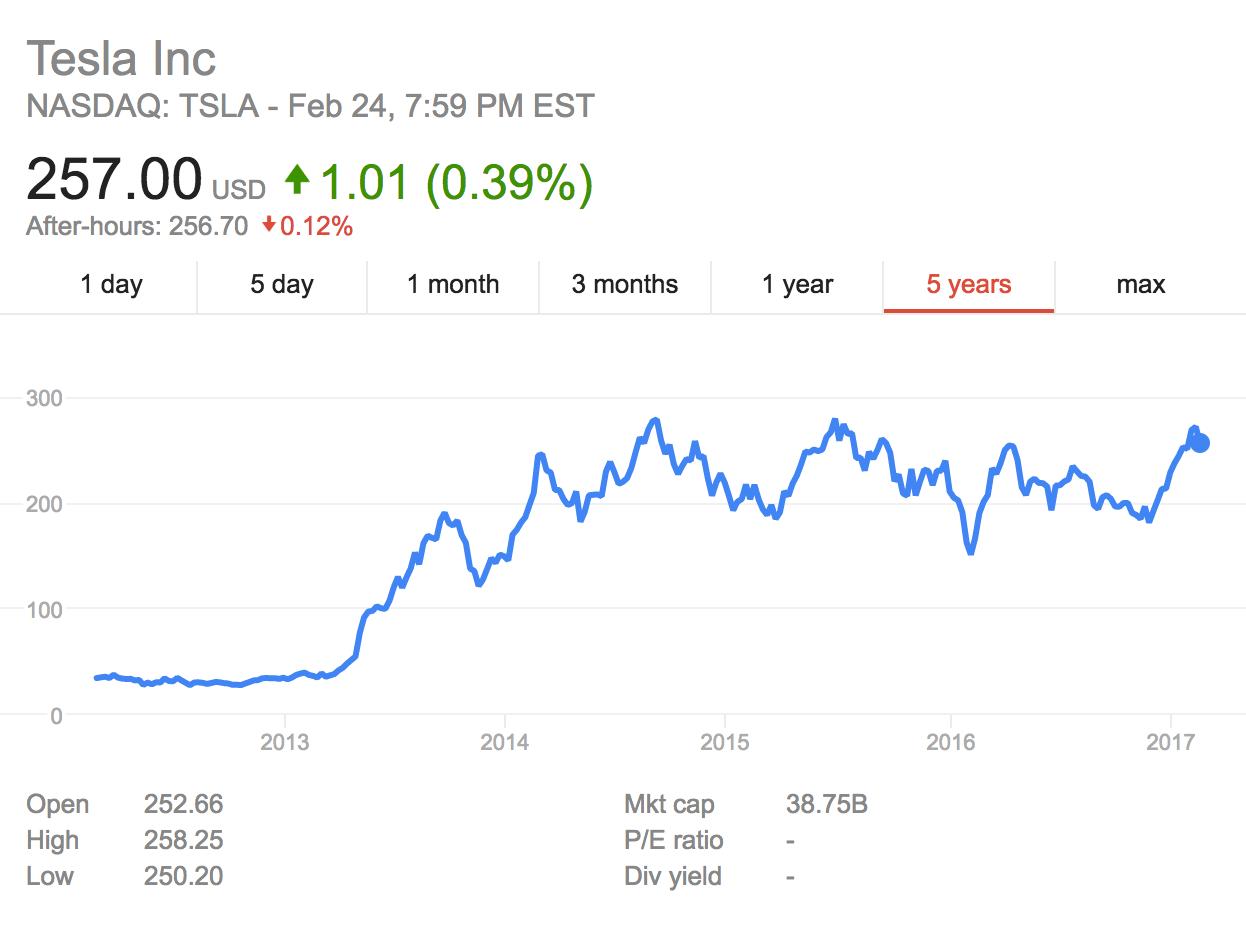 TSLA-Tesla-stock-price-2017.png