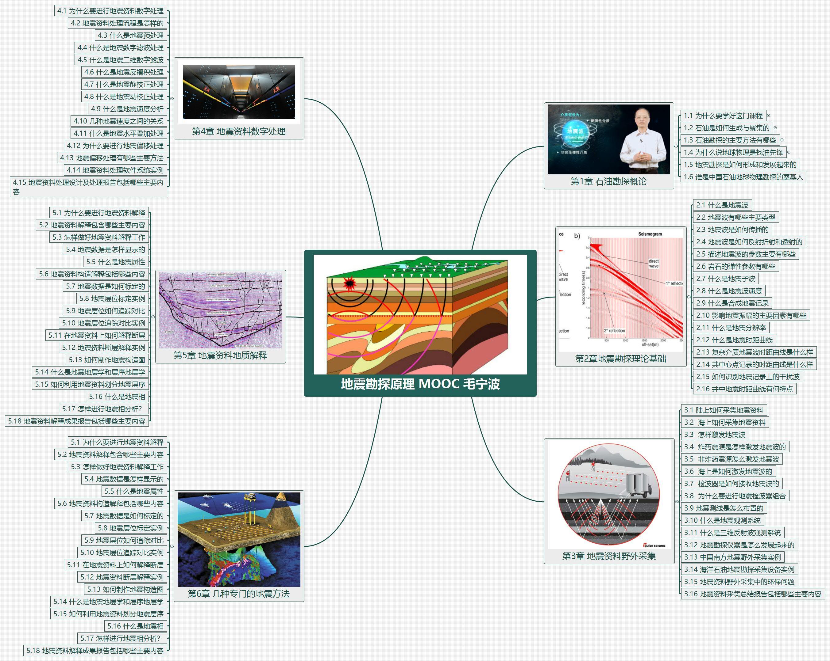 地震勘探原理 MOOC 毛宁波3.jpg