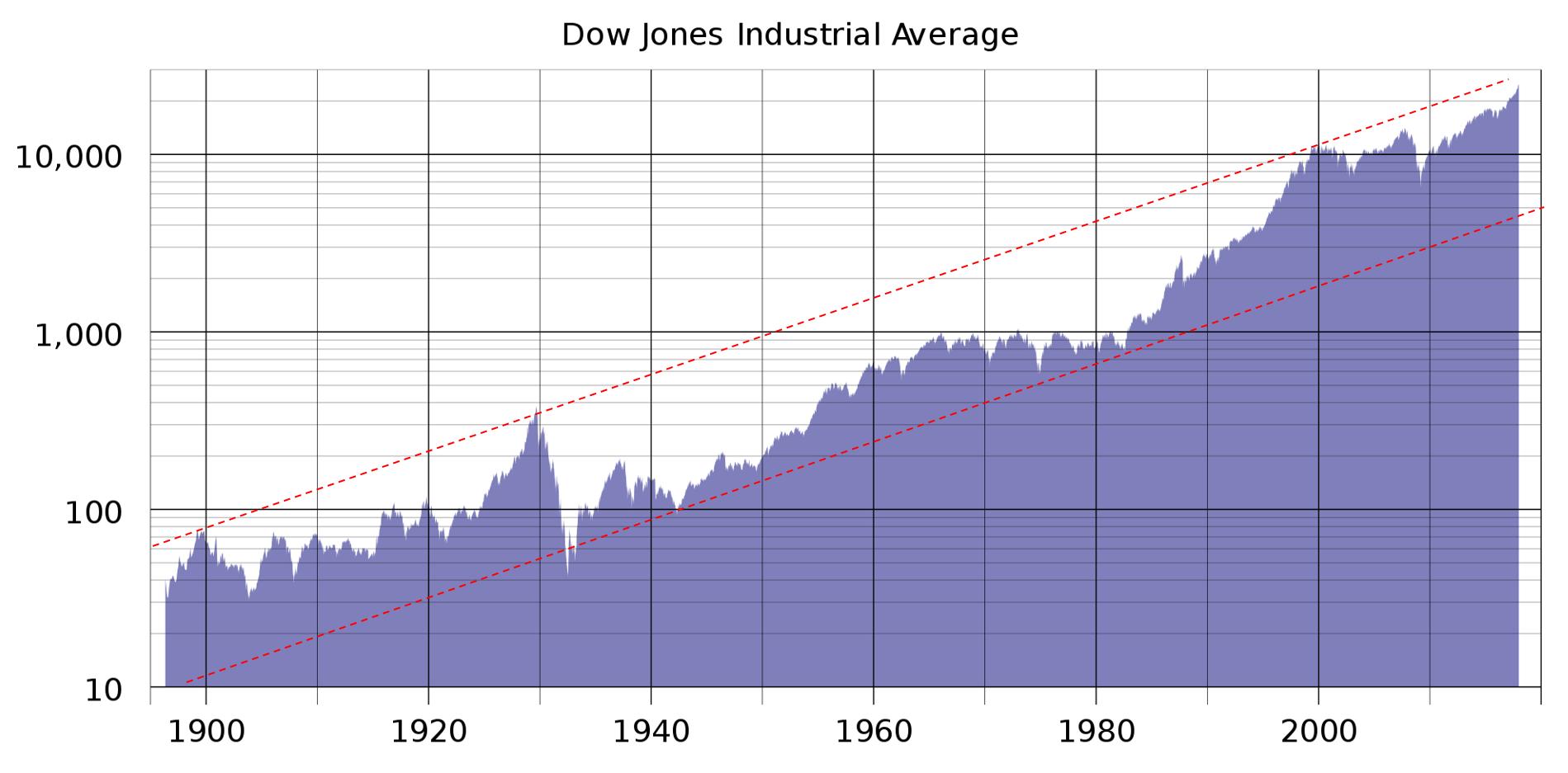 DJIA.png