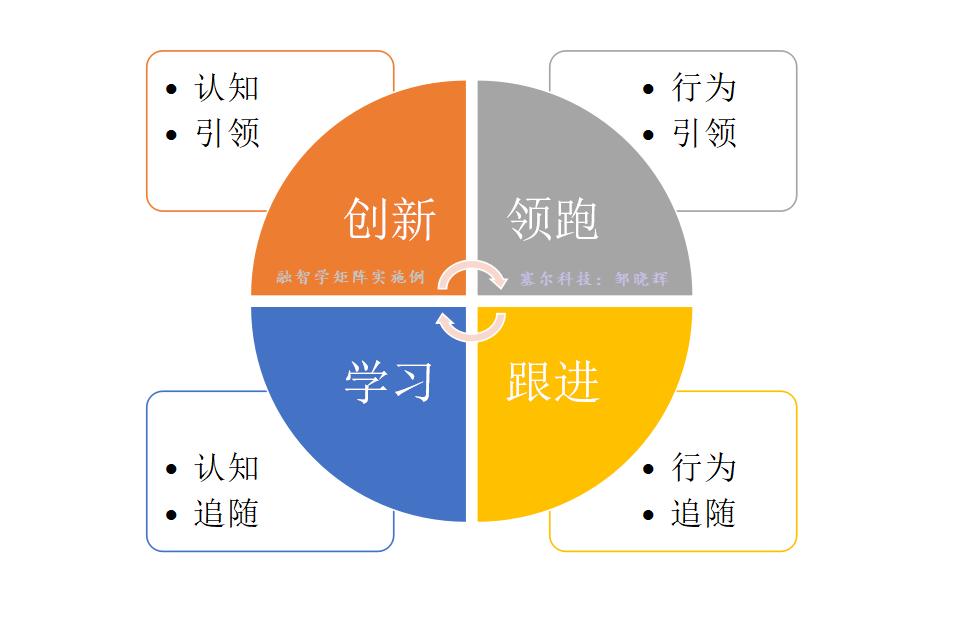融智学决策矩阵及其实施例by塞尔科技邹晓辉.png