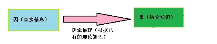 逻辑思维1.jpg
