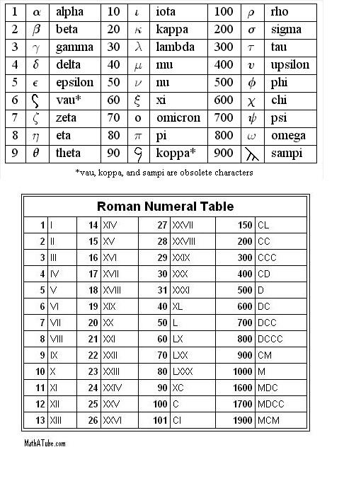 Greek-Roman numbers.jpg