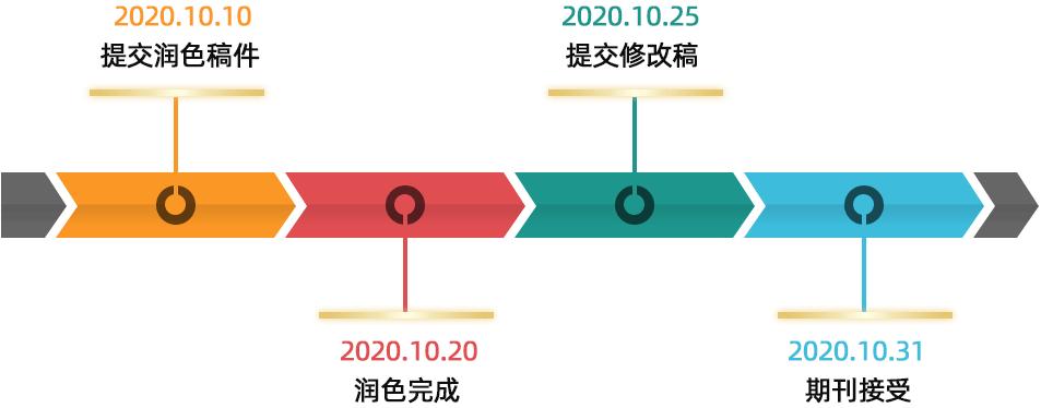 发表时间线.png