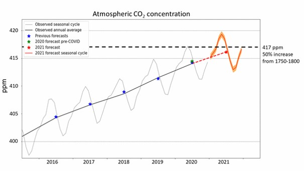 碳增长预测.jpg