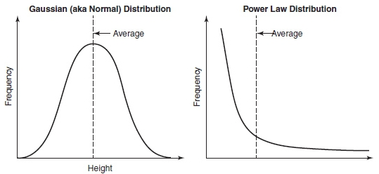 Gaussian Power Law distribution 图片 01_副本.jpg