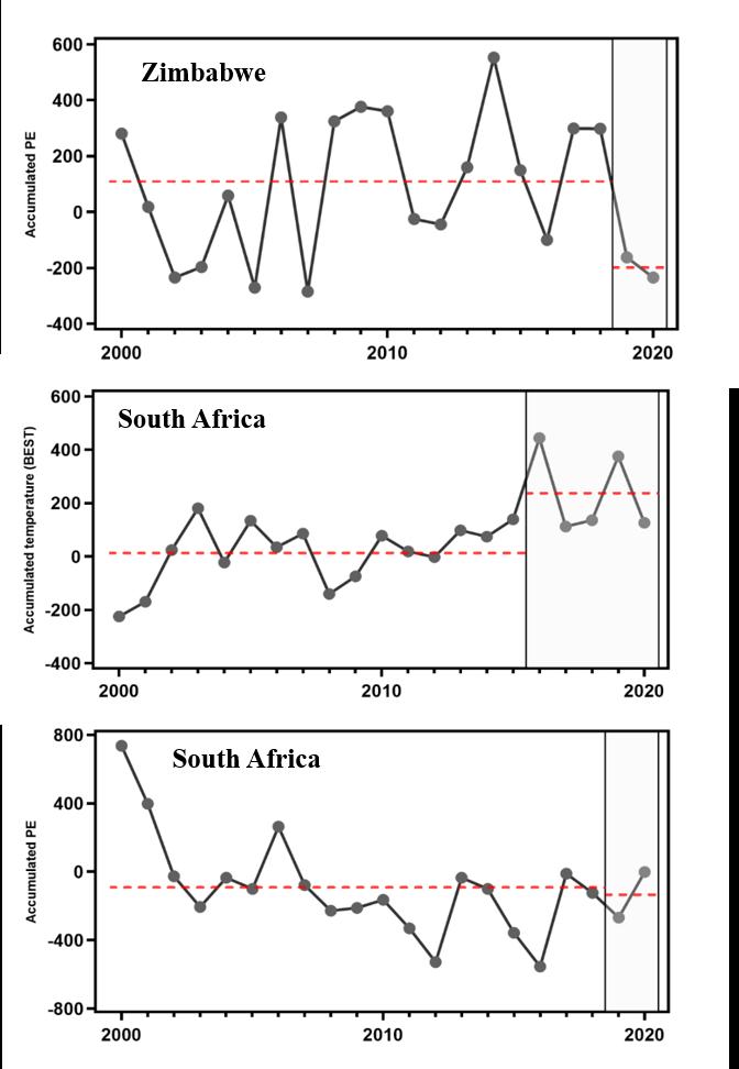 附图S1. 津巴布韦和南非2000年至2020年期间积温.png