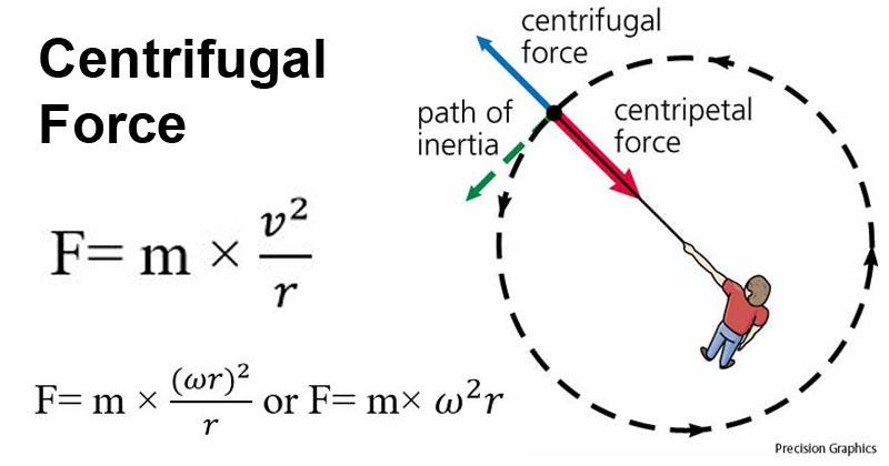 离心力(centrifugal force)Centrifugal-force.jpg