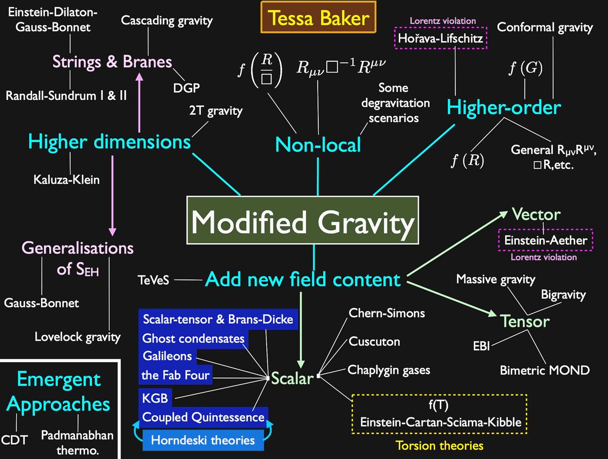 Modified Gravity – A roadmap. Source Tessa Baker.png