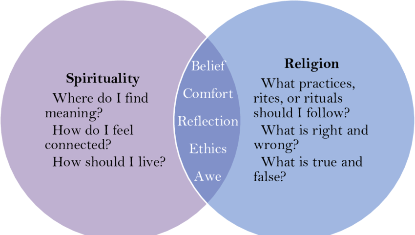Relationship-between-religion-and-spirituality-adapted-from-University-of-Minnesota.png