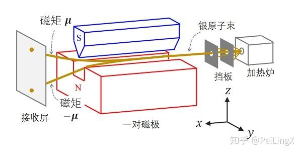 stern-gerlach实验1.jpg