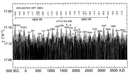 潮汐强度1800年气候变化周期.jpg