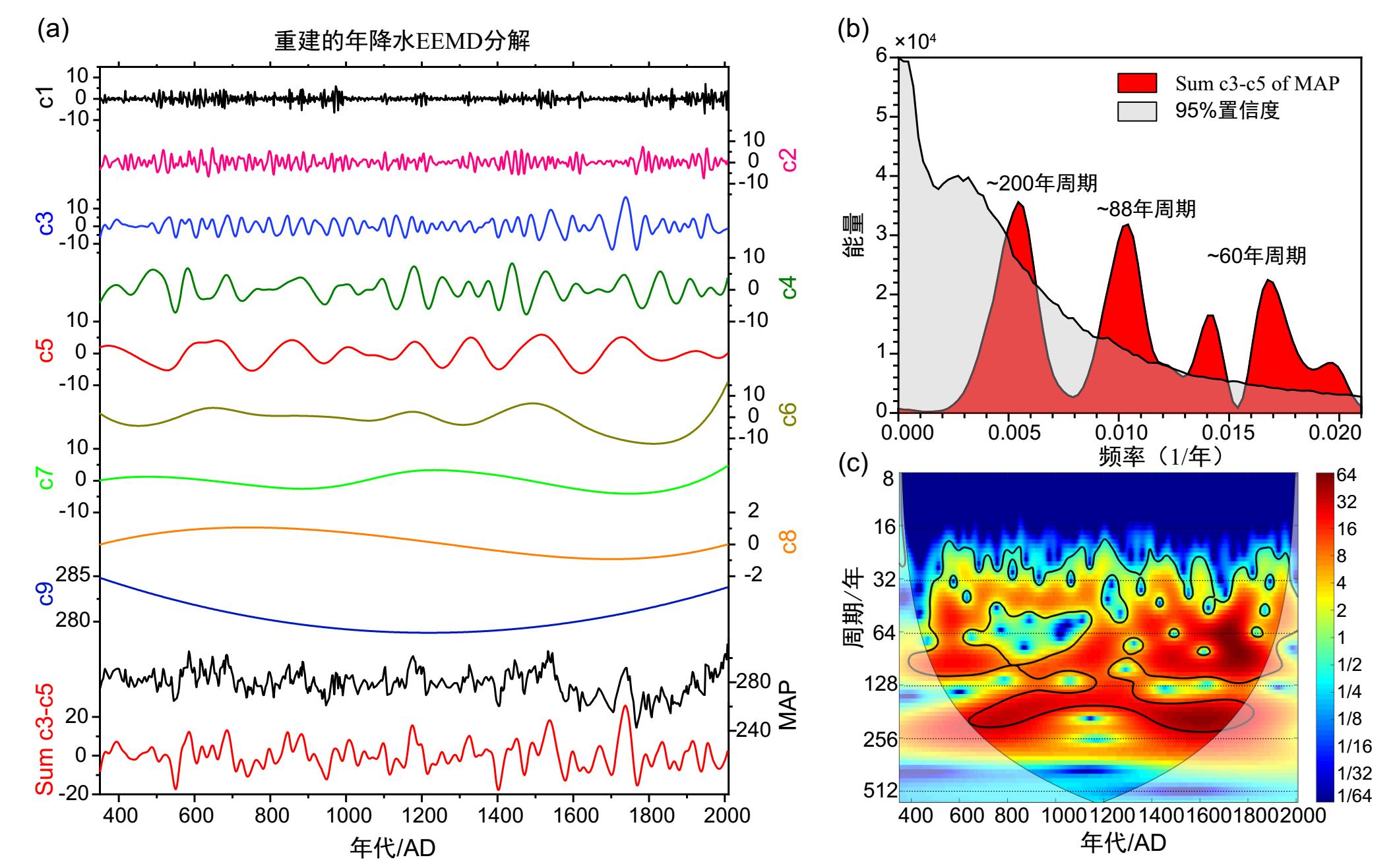 200、88、60年周期定量重建的年降水时间序列分析结果.png