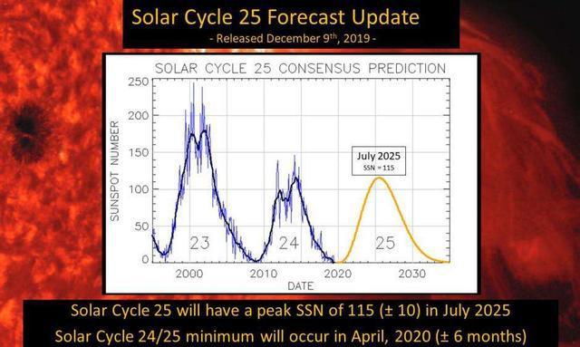 2025-2035年太阳黑子预测.jpeg