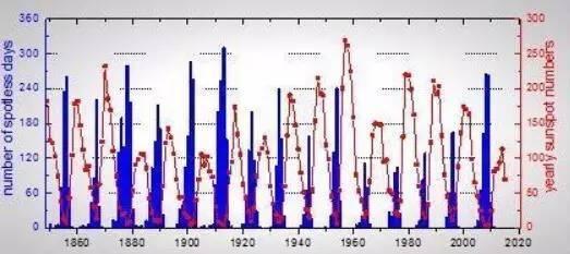 1849年以来每年无黑子日(蓝色)和年均黑子数(红色).JPEG