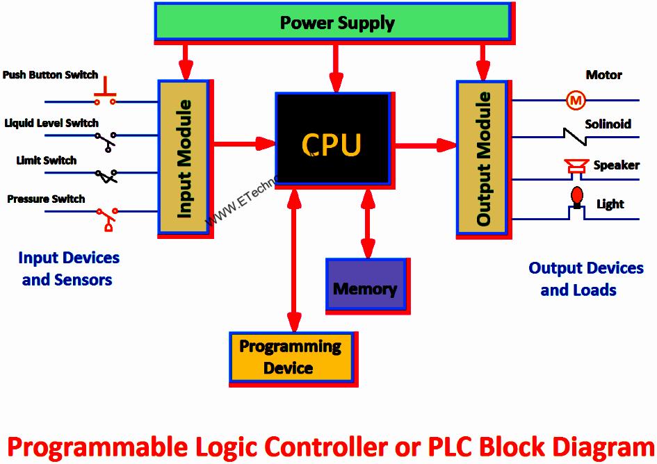 PLC外部接线图 Input Module of PLC_副本_拉曲线.png