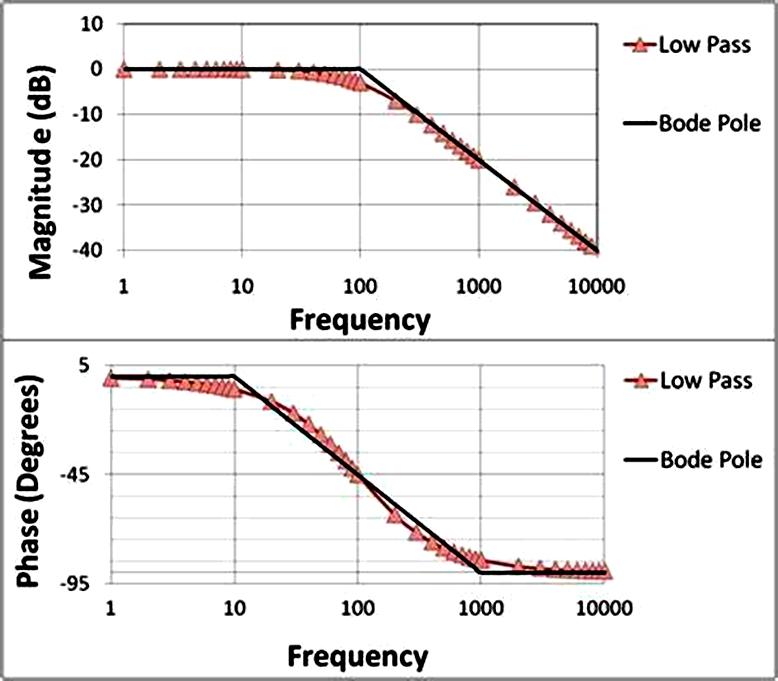 英语 Bode plot  Wiki  Everipedia  First order low pass filter_副本.jpg