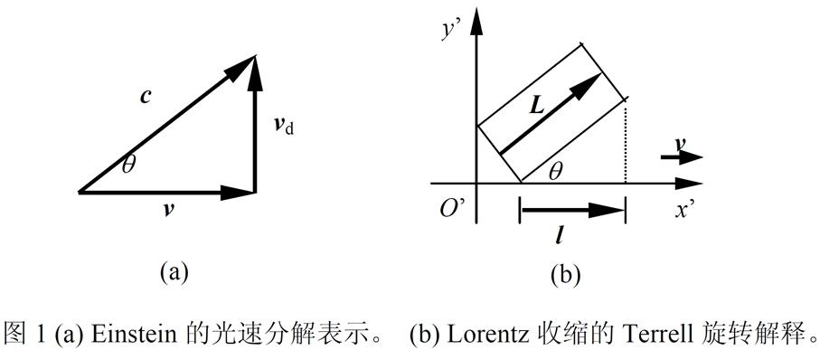 图1 (a) Einstein的光速分解表示。 (b) Lorentz收缩的Terrell旋转解释.jpg