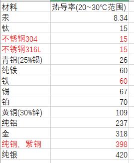 常见金属热导率数据.png