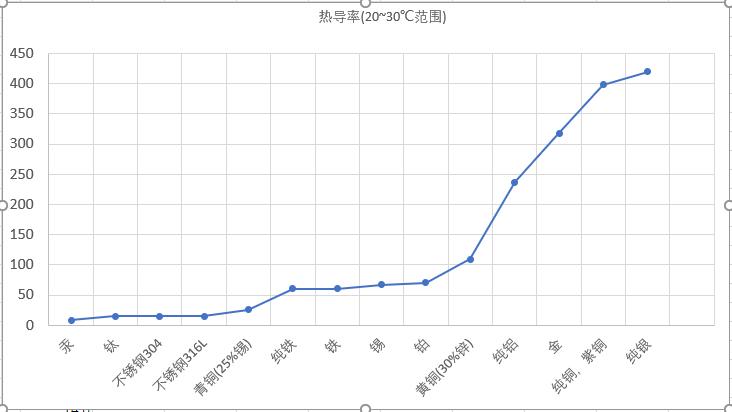 常见物质热导率.png