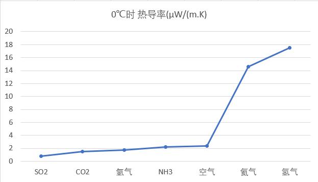 气体的热导率.png