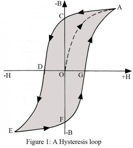 磁滞回线 magnetic hysteresis loop 11.jpg
