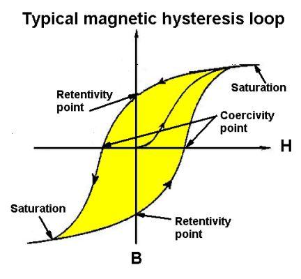 磁滞回线 magnetic hysteresis loop 22.jpg