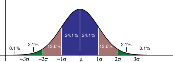 Gaussian distribution. The Gaussian (normal) distribution was historically calle.png