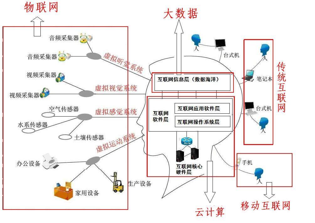大数据,云计算,物联网,移动互联网