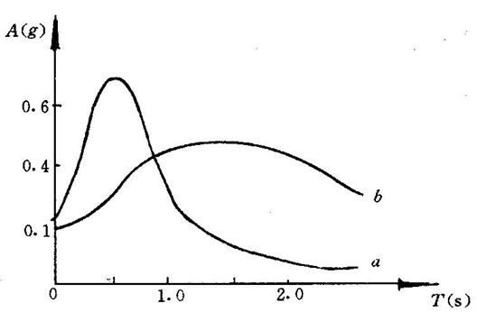 对于硬场地上的结构,其地震反应谱特征是在固有周期超过一定值后,地震作用会随其基本周期的增大而减小。具体对大理三塔这类起始刚度较大、固有周期较小的结构来说,当它们遭遇较强地震而开裂后,其结构刚度就经历了一个由高变低的过程,而基本周期将相应地由短变长。由图可见,在后续地震或烈度不高于主震的作用下,基本周期延长了的有裂缝的塔体结构所受到的地震作用放大效应比开裂前的要小(还与裂缝处能耗散更多的震动能量有关),这就有可能不至于使塔体倒塌,而此时裂缝两侧不同步小幅摇晃还有可能(但概率不大)使原来较宽的裂缝变得小起来,