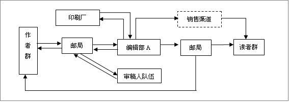 学术期刊传播模式的演变 1图片