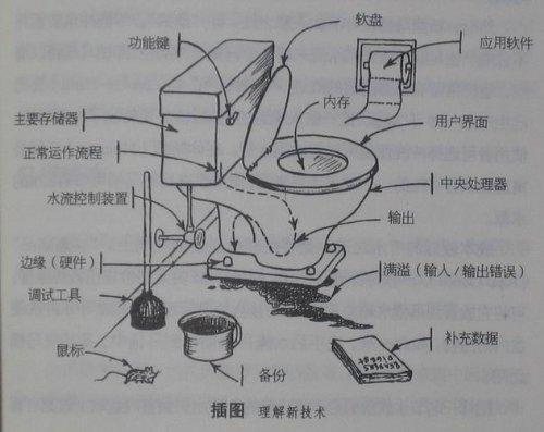 马桶结构示意图