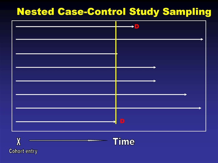 nested case controlled study design The nested case-control study and the case-cohort design and the advantages and disadvantages of these designs • think of all case-control studies as nested.