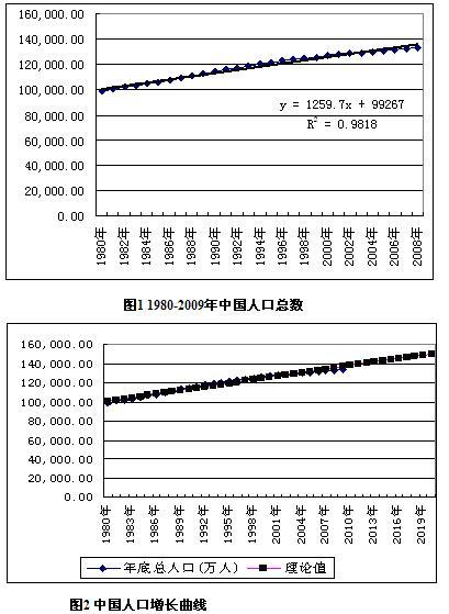 内蒙古人口统计_人口统计分类