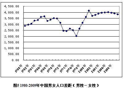中国人口变化_中国人口数量变化图