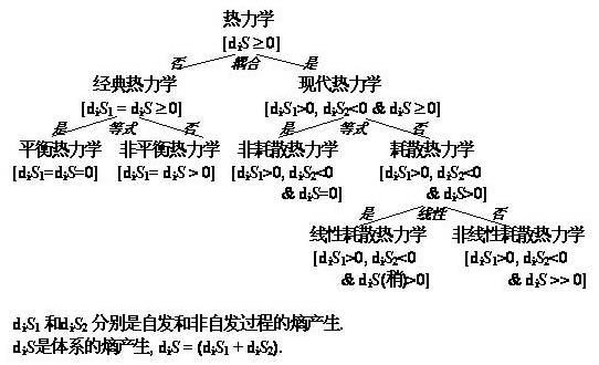热力学的完整基本分类系统