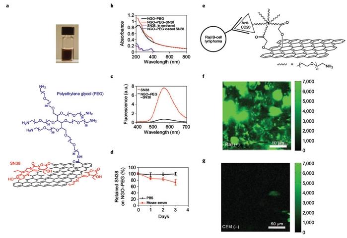 相比于碳纳米管,石墨烯氧化有其独特的优势