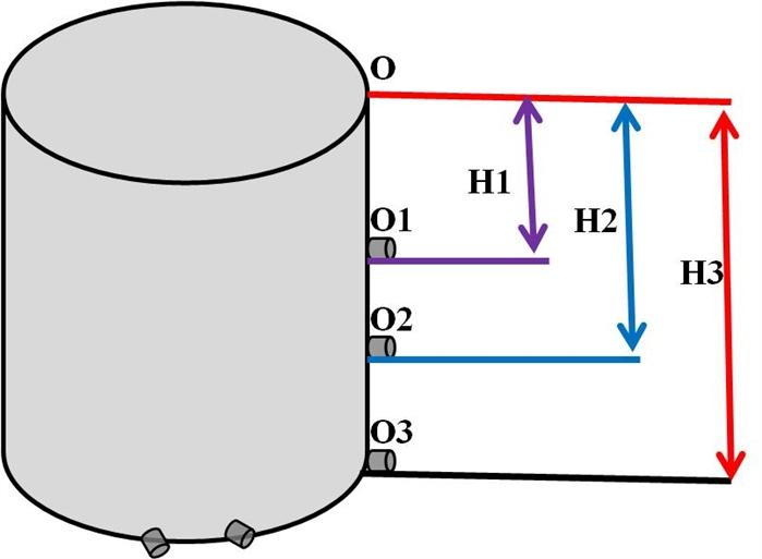 在水桶的侧面o1,o2和o3(底面)处