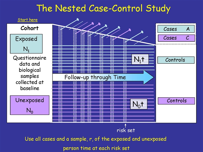 advantages of case control study vs cohort