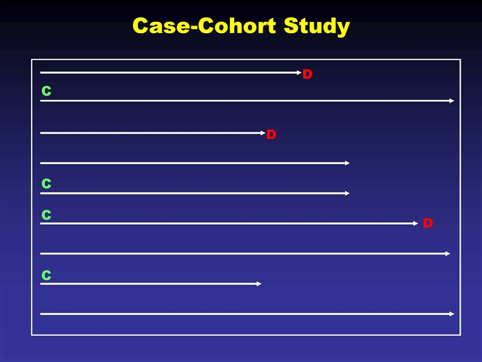 case-cohort study and nested case-control • nested case-control design • case-cohort studies are much less common than ncc studies in literature – design and analysis is thought to be complex.